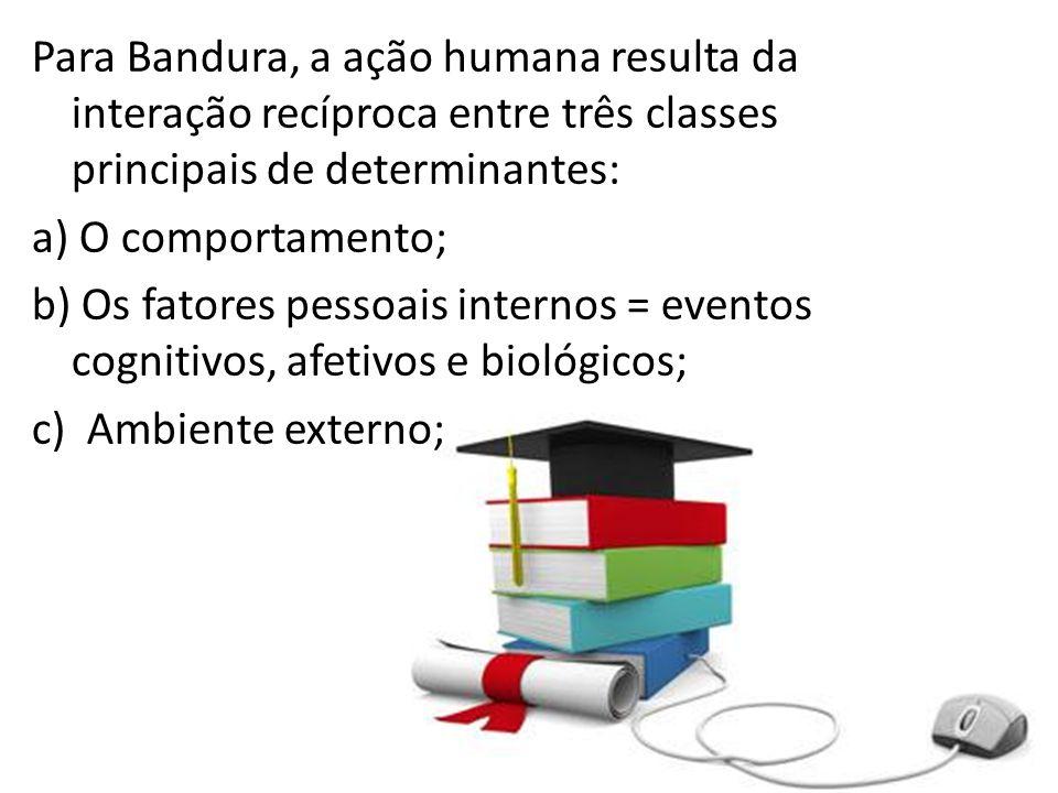 Para Bandura, a ação humana resulta da interação recíproca entre três classes principais de determinantes: a) O comportamento; b) Os fatores pessoais internos = eventos cognitivos, afetivos e biológicos; c) Ambiente externo;