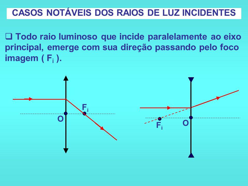  Todo raio luminoso que incide com sua direção passando pelo foco ( F o ) objeto da lente, emerge paralelamente ao eixo principal. CASOS NOTÁVEIS DOS