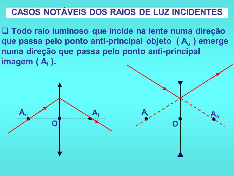  Todo raio luminoso que incide paralelamente ao eixo principal, emerge com sua direção passando pelo foco imagem ( F i ). CASOS NOTÁVEIS DOS RAIOS DE