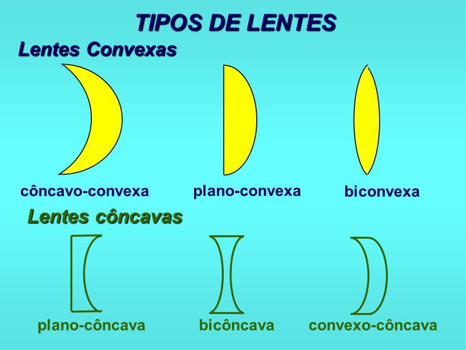 Lente convergente 1 o caso: Objeto situado além do ponto anti-principal objeto.