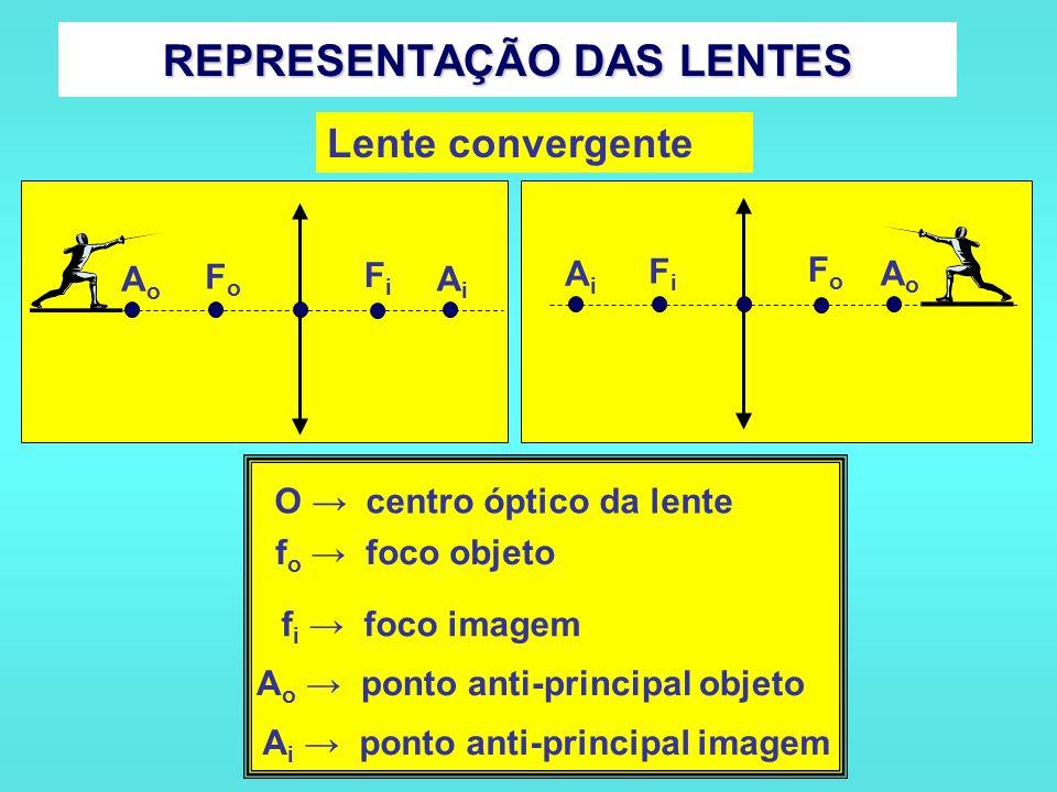 COMPORTAMENTO ÓPTICO DAS LENTES O Comportamento óptico de uma lente depende do meio em que ela estiver imersa. Lentes de vidro (n = 1,5) imersa no ar
