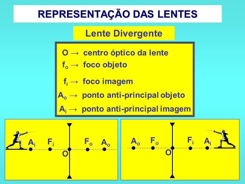 REPRESENTAÇÃO DAS LENTES Lente Divergente f o → foco objeto f i → foco imagem A o → ponto anti-principal objeto A i → ponto anti-principal imagem O → centro óptico da lente FiFi FoFo AiAi AoAo O FoFo FiFi AoAo AiAi O