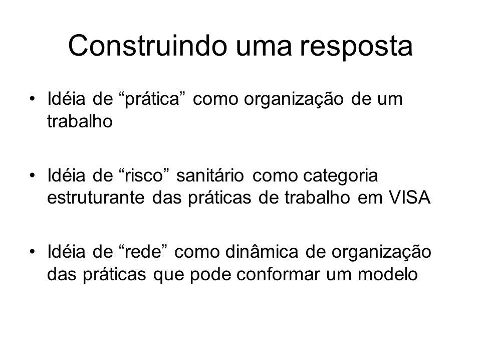 PRÁTICA e TRABALHO Conjunto articulado de ações que se vinculam à uma finalidade como resposta à necessidades DE QUE : DE SAÚDE.
