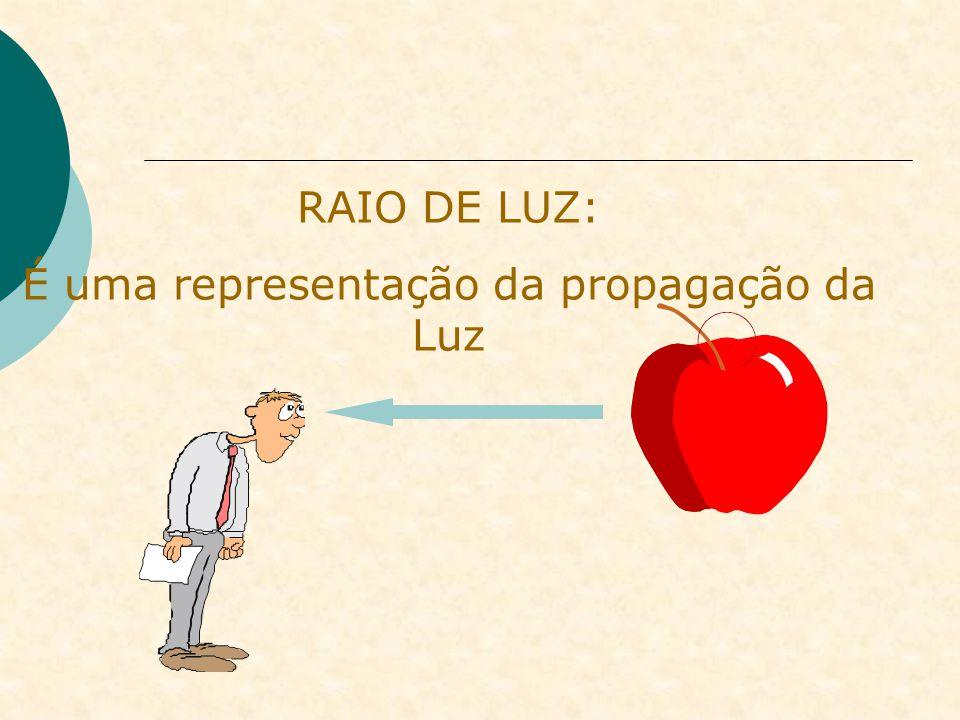 RAIO DE LUZ: É uma representação da propagação da Luz