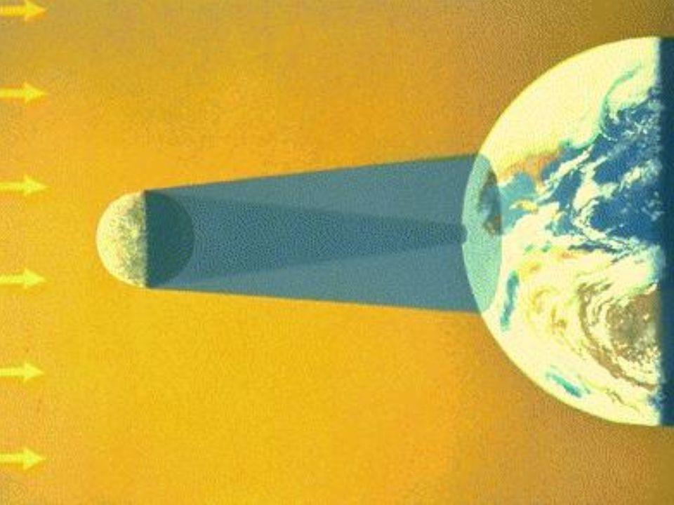ECLIPSE SOLAR ECLIPSE SOLAR A lua se encontra disposta entre o sol e a terra. Fase da lua : LUA NOVA