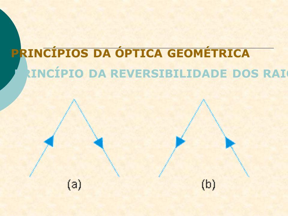 PRINCÍPIOS DA ÓPTICA GEOMÉTRICA PRINCÍPIO DA REVERSIBILIDADE DOS RAIOS Quando um raio de luz segue um percurso, ele pode fazer o percurso inverso