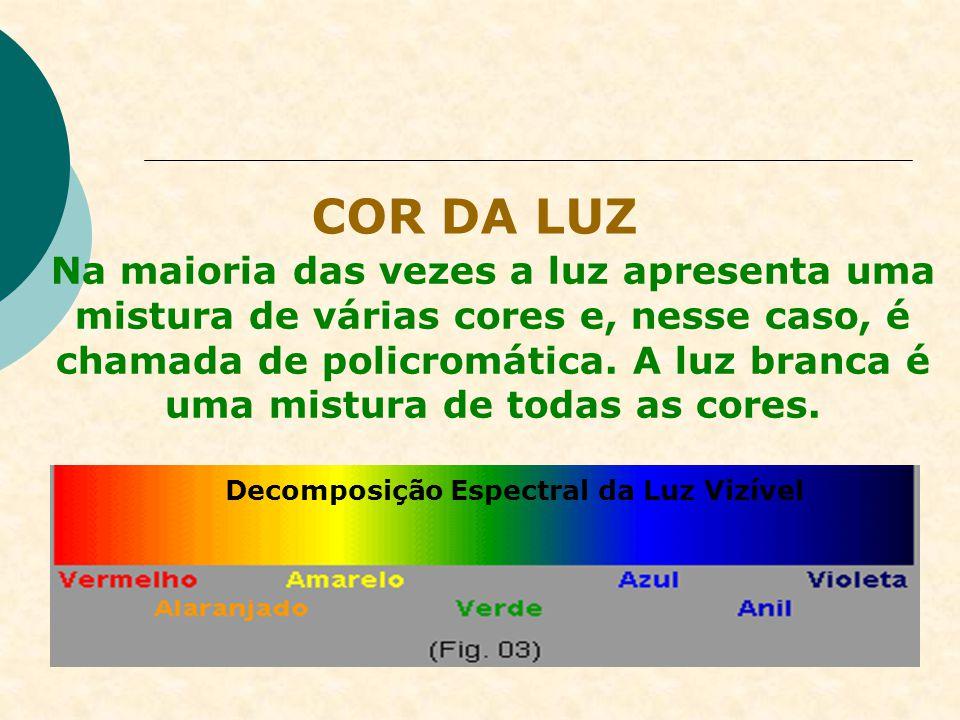 COR DA LUZ No estudo das ondas veremos o que determina a cor da luz. Por enquanto, nos limitaremos a reconhecer que existem situações em que a luz é d