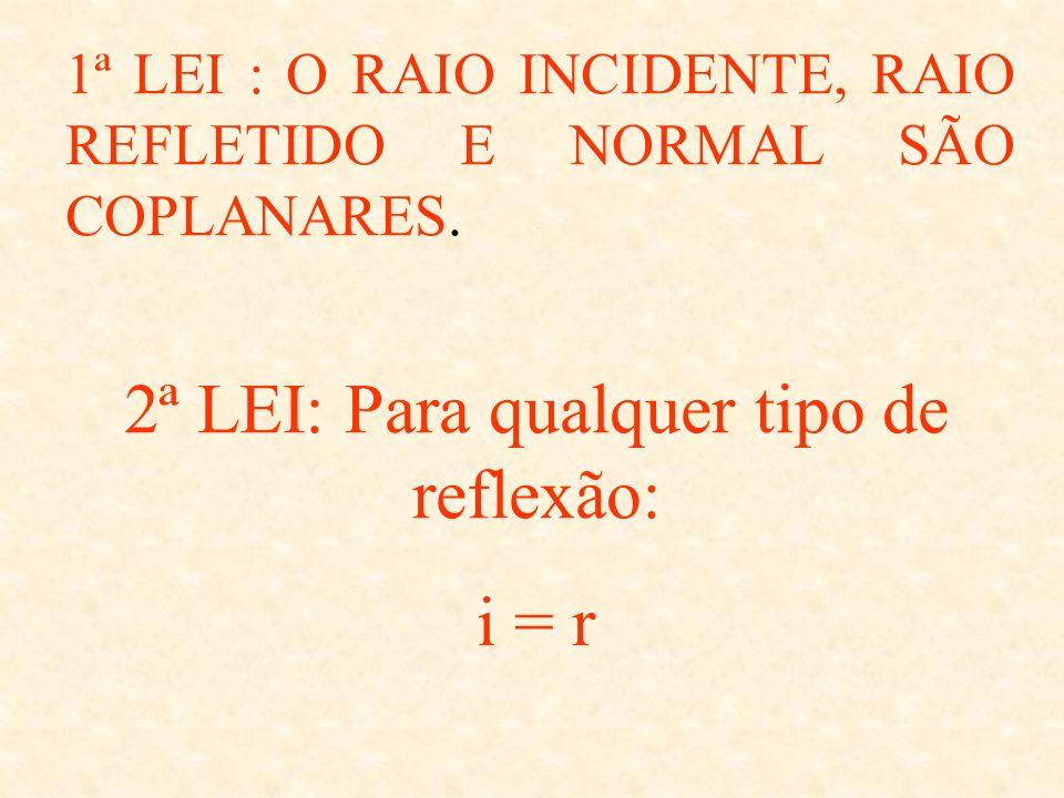 LEIS DA REFLEXÃO RI RR normal i r