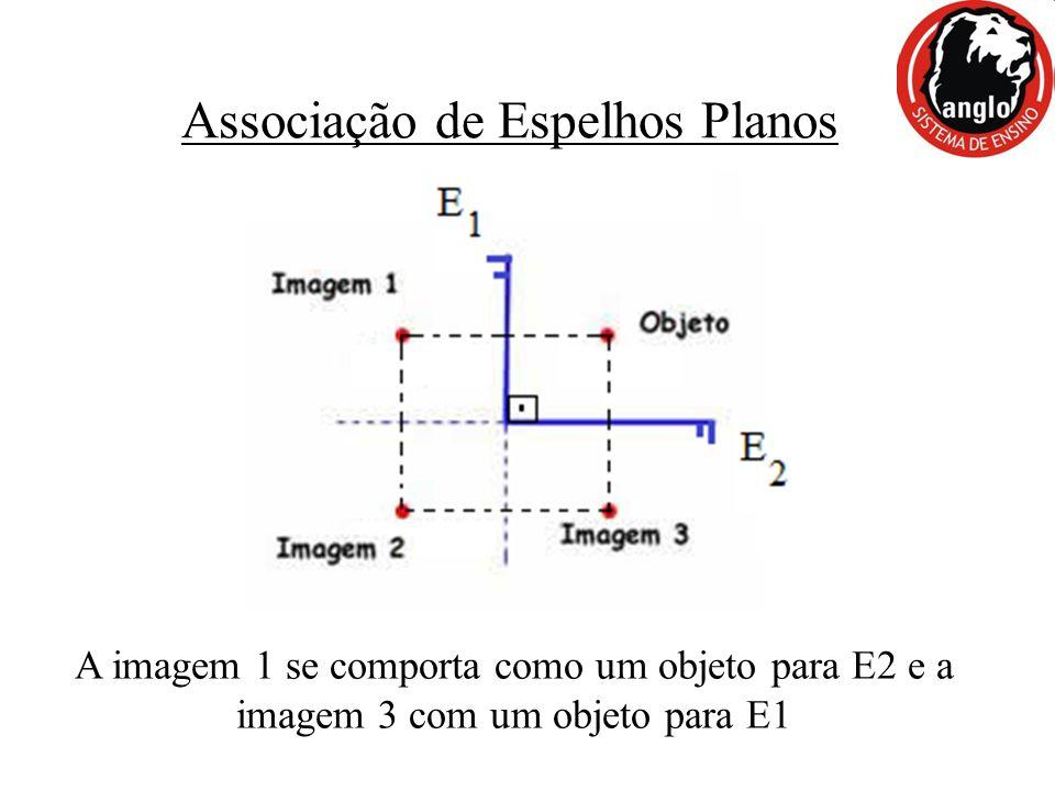 Associação de Espelhos Planos A imagem 1 se comporta como um objeto para E2 e a imagem 3 com um objeto para E1