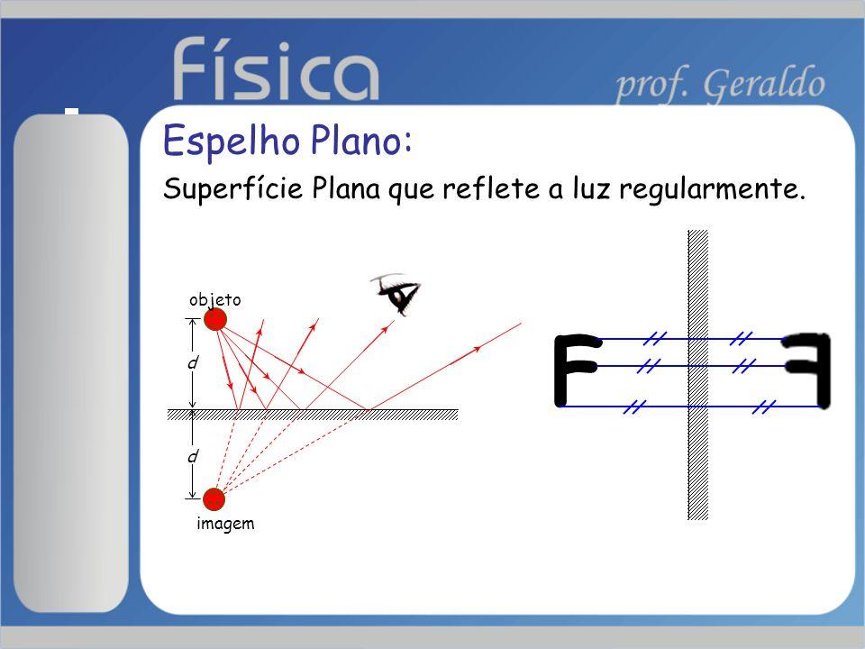 Espelho Plano: Superfície Plana que reflete a luz regularmente. d d objeto imagem F