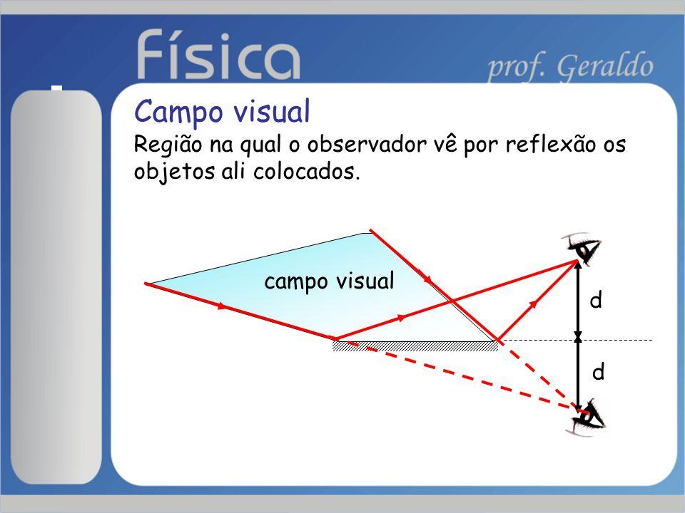 Campo visual Região na qual o observador vê por reflexão os objetos ali colocados. d d campo visual