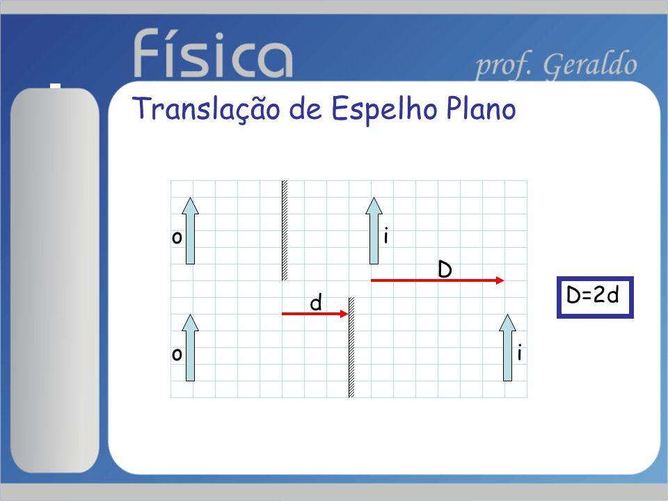 o o i i d D D=2d Translação de Espelho Plano