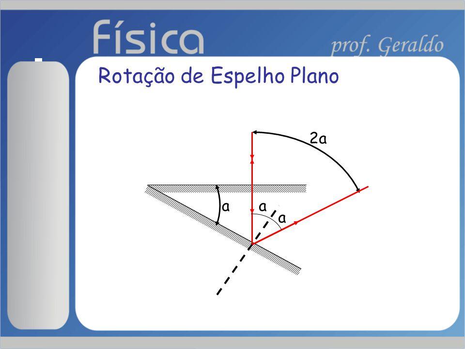 Associação de Espelhos Planos ∝  For par a equação é válida para qualquer posição do objeto.
