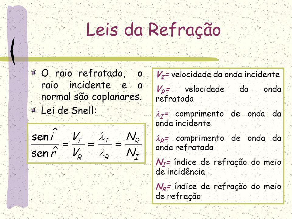 Índice de refração relativo O índice de refração do meio R em relação ao meio I, é definido por: