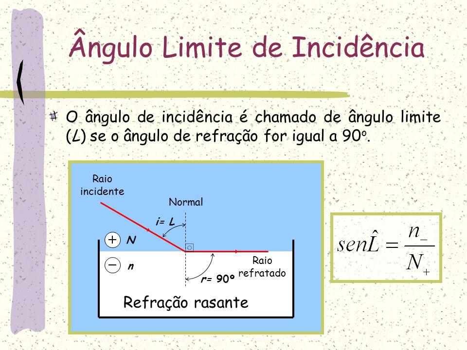 Leis da Refração O raio refratado, o raio incidente e a normal são coplanares.