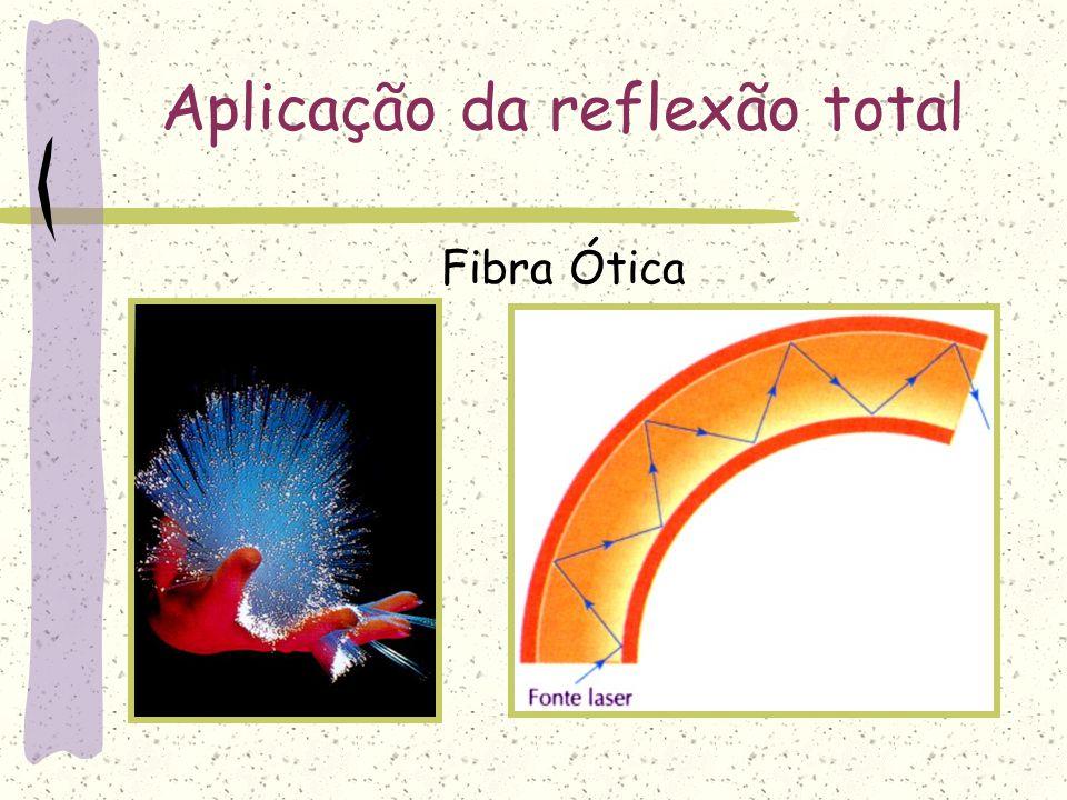 N n Reflexão Total da Luz Condições para que ocorra reflexão total: N i=0 o r=0 o i < L N i = Li > L N Neste caso tivemos uma reflexão total