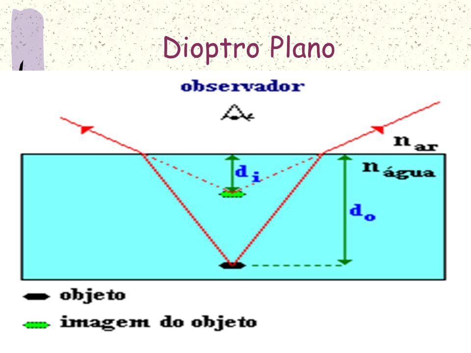 Dioptro Plano É o conjunto de dois meios homogêneos e transparente separados por uma superfície plana.