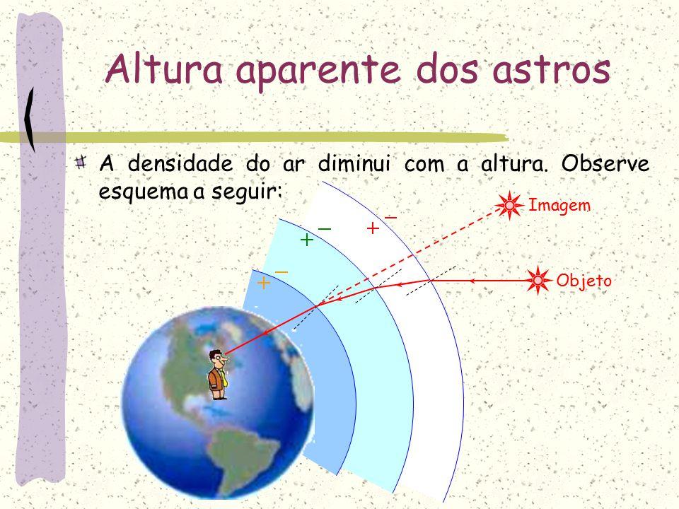 Dioptro Plano Altura Aparente dos Astros A densidade do ar diminui com a altura