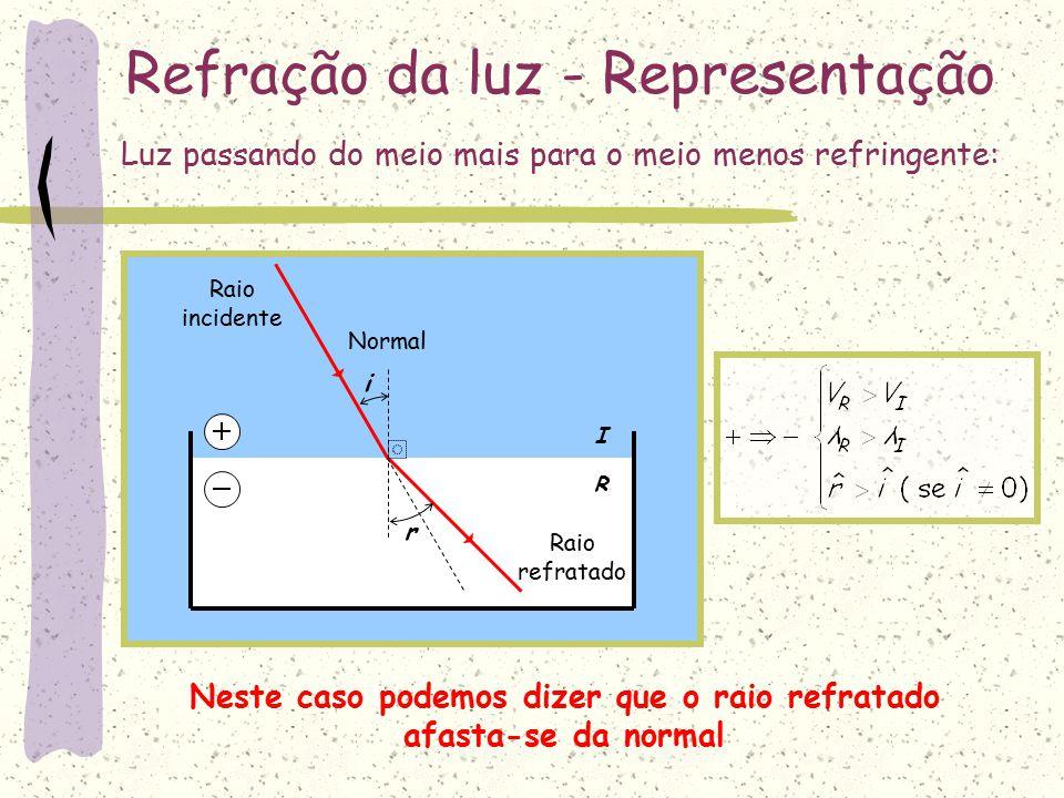 I R Refração da luz - Representação Normal i r Raio incidente Raio refratado Luz passando do meio menos para o meio mais refringente: Neste caso podemos dizer que o raio refratado aproxima-se da normal