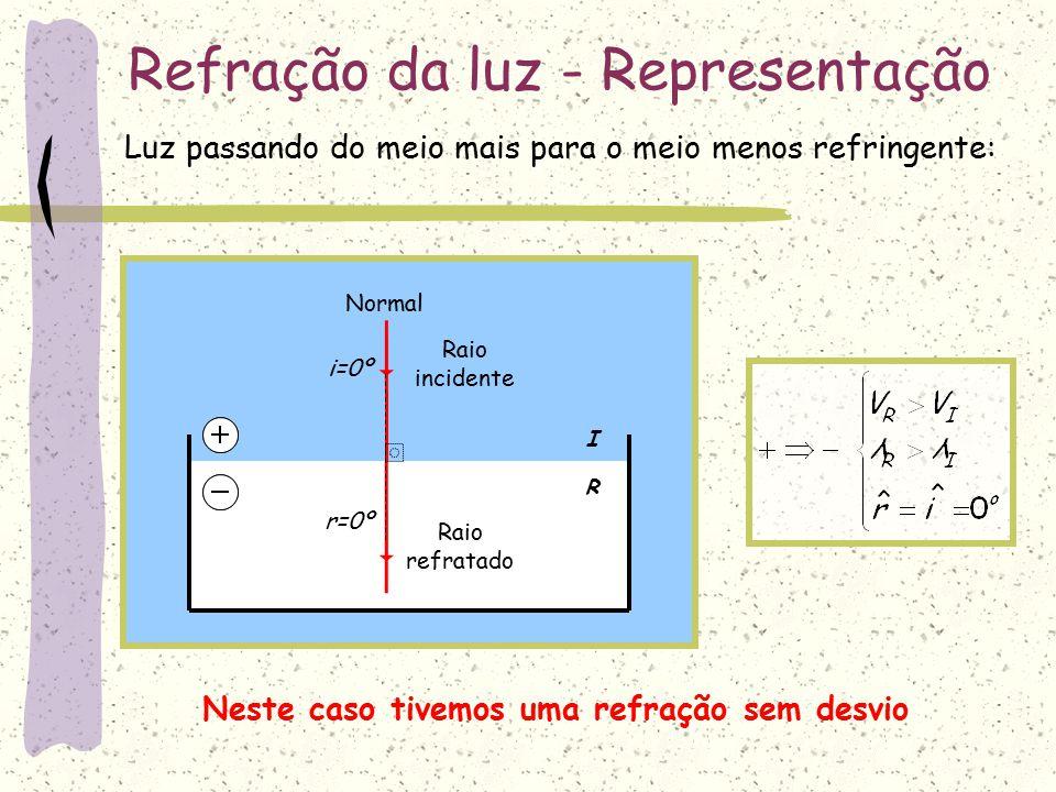 I R Refração da luz - Representação Normal i r Raio incidente Raio refratado Neste caso podemos dizer que o raio refratado afasta-se da normal Luz passando do meio mais para o meio menos refringente: