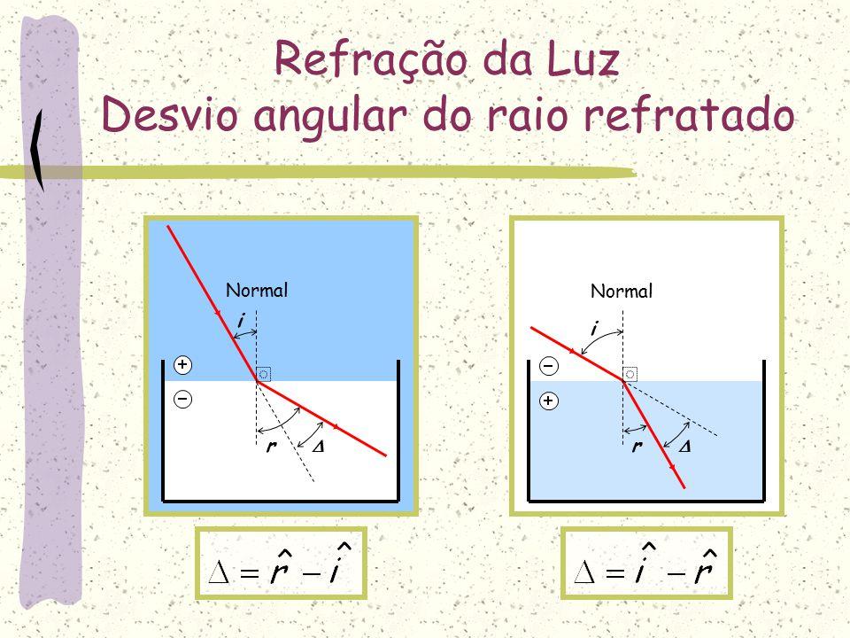 I R Refração da luz - Representação Normal i=0º r=0º Raio refratado Neste caso tivemos uma refração sem desvio Luz passando do meio mais para o meio menos refringente: Raio incidente
