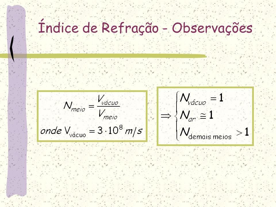 Índice de Refração absoluto de um meio Definição: é a razão entre a velocidade da luz no vácuo e a velocidade da luz no meio considerado.