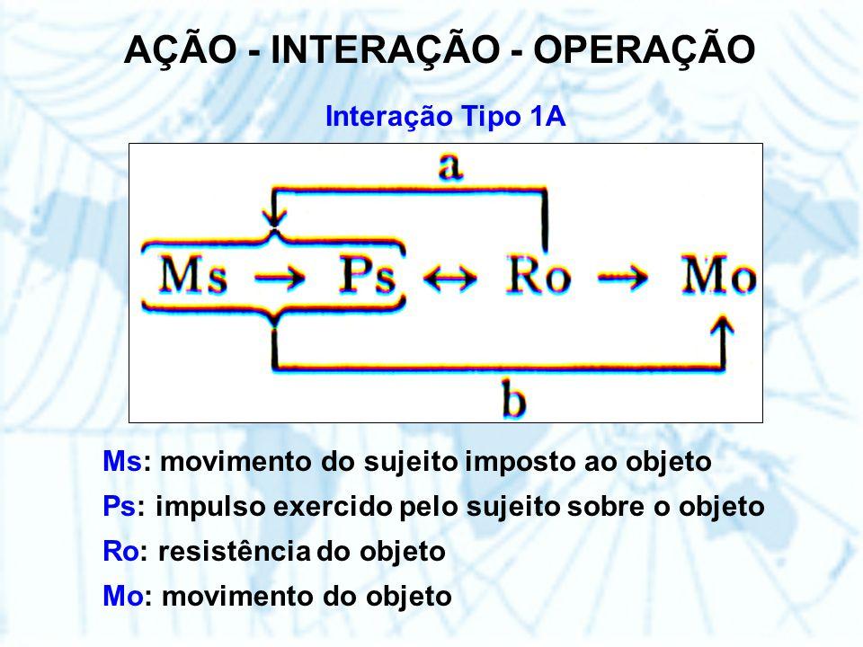 AÇÃO - INTERAÇÃO - OPERAÇÃO Interação Tipo 1A Ms: movimento do sujeito imposto ao objeto Ps: impulso exercido pelo sujeito sobre o objeto Ro: resistência do objeto Mo: movimento do objeto
