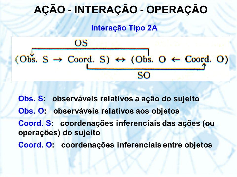 AÇÃO - INTERAÇÃO - OPERAÇÃO Interação Tipo 2A Obs.