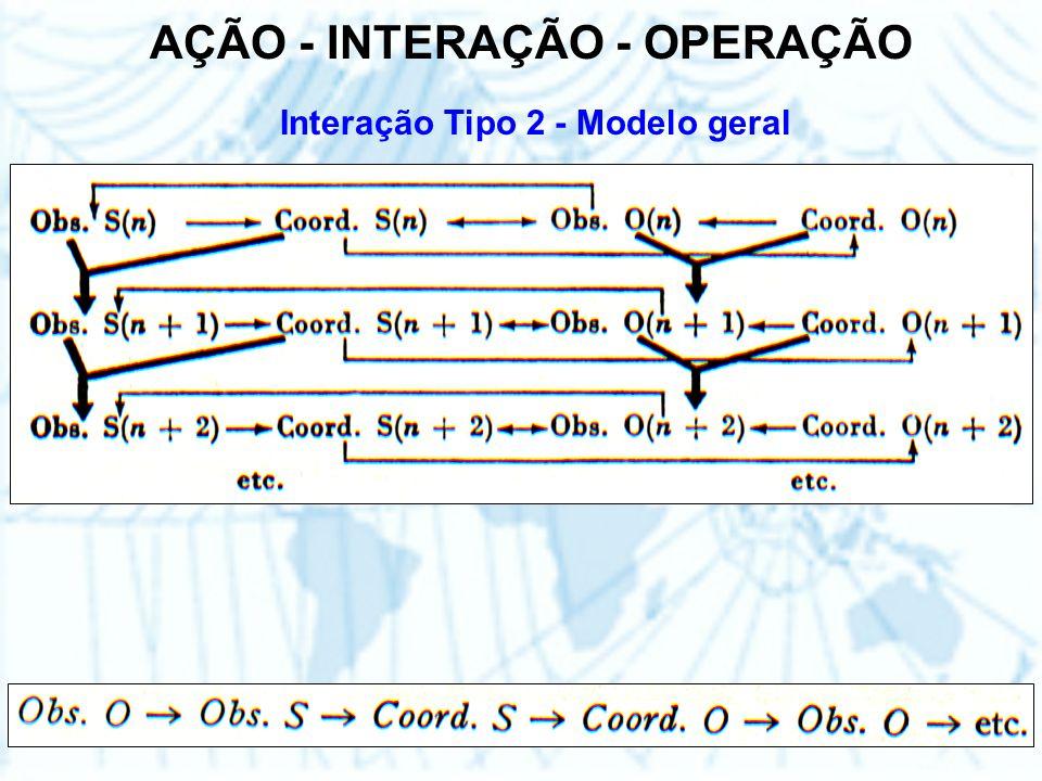 AÇÃO - INTERAÇÃO - OPERAÇÃO Interação Tipo 2 - Modelo geral