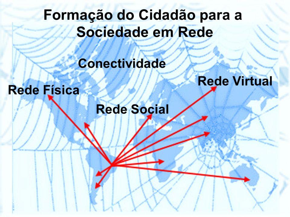 Formação do Cidadão para a Sociedade em Rede Conectividade Rede Física Rede Virtual Rede Social