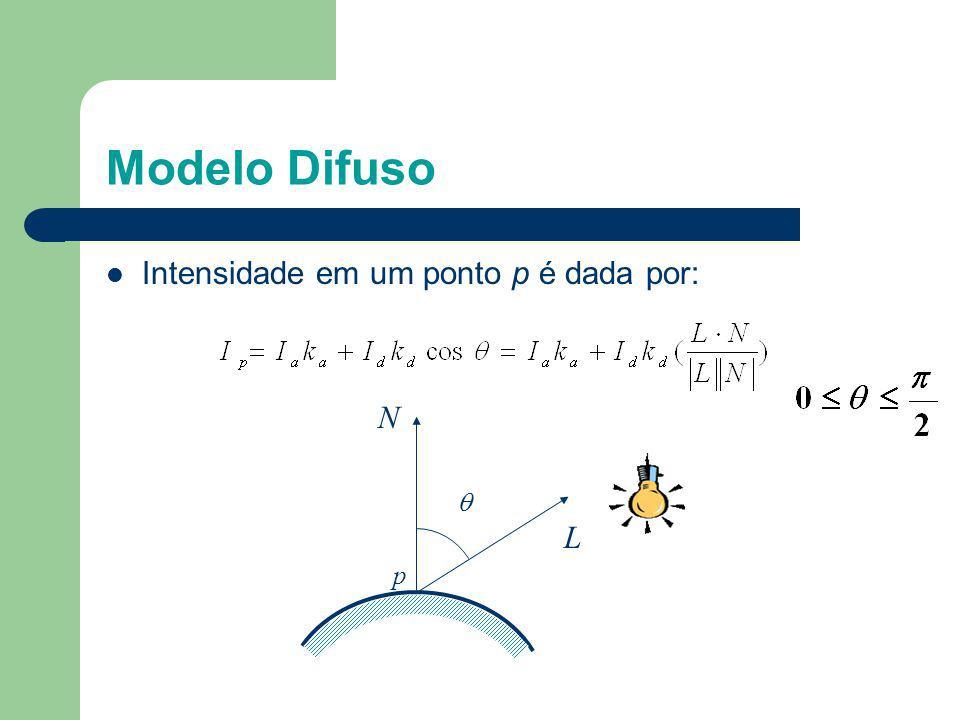 Modelo Difuso Intensidade em um ponto p é dada por:  N L p