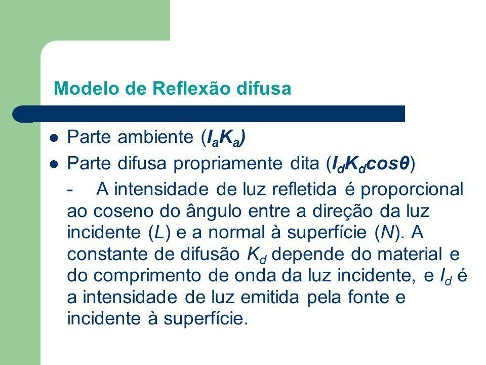Modelo de Reflexão difusa Parte ambiente (I a K a ) Parte difusa propriamente dita (I d K d cosθ) -A intensidade de luz refletida é proporcional ao co
