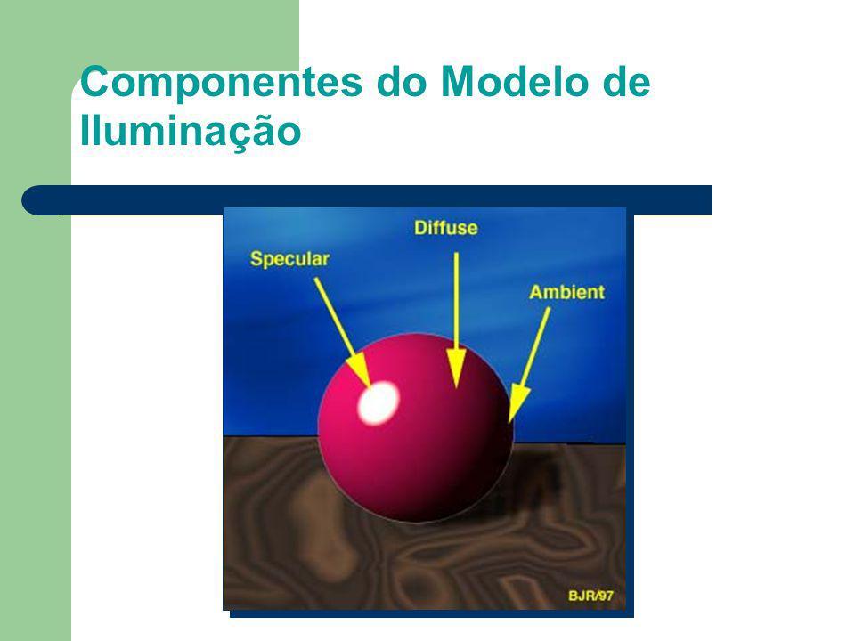 Componentes do Modelo de Iluminação Difusa Especular Ambiente
