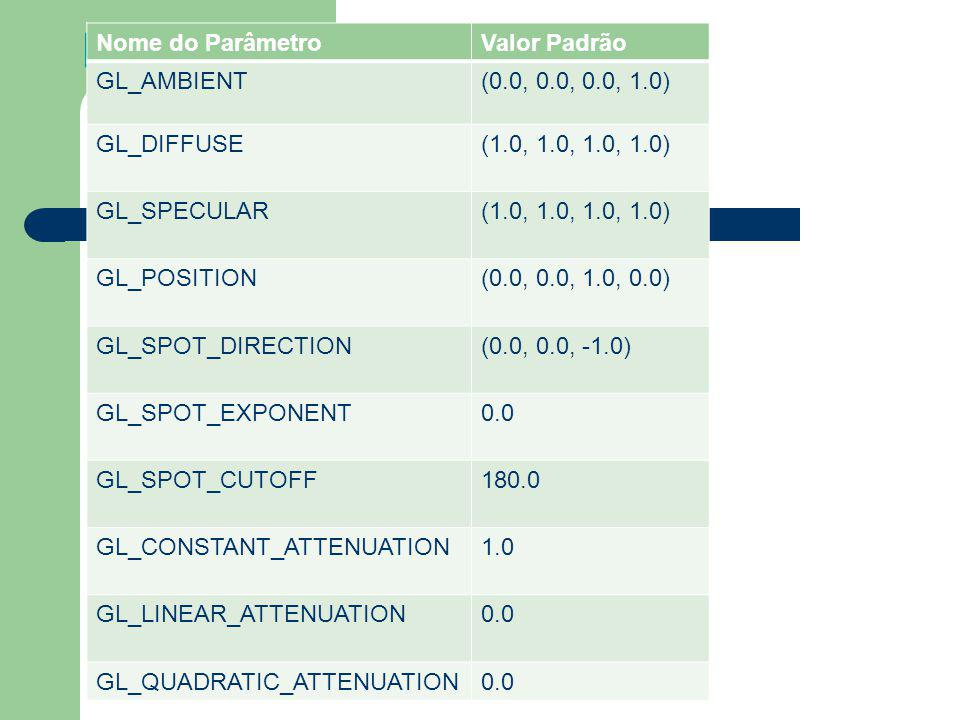Fontes de Luz Nome do ParâmetroValor Padrão GL_AMBIENT(0.0, 0.0, 0.0, 1.0) GL_DIFFUSE(1.0, 1.0, 1.0, 1.0) GL_SPECULAR(1.0, 1.0, 1.0, 1.0) GL_POSITION(