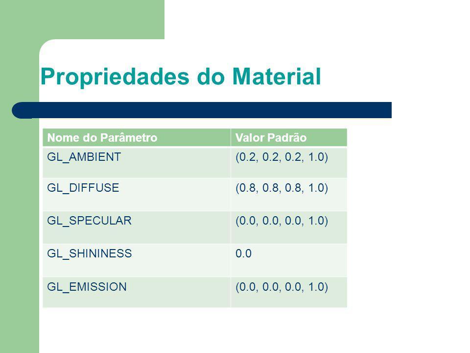 Propriedades do Material Nome do ParâmetroValor Padrão GL_AMBIENT(0.2, 0.2, 0.2, 1.0) GL_DIFFUSE(0.8, 0.8, 0.8, 1.0) GL_SPECULAR(0.0, 0.0, 0.0, 1.0) G