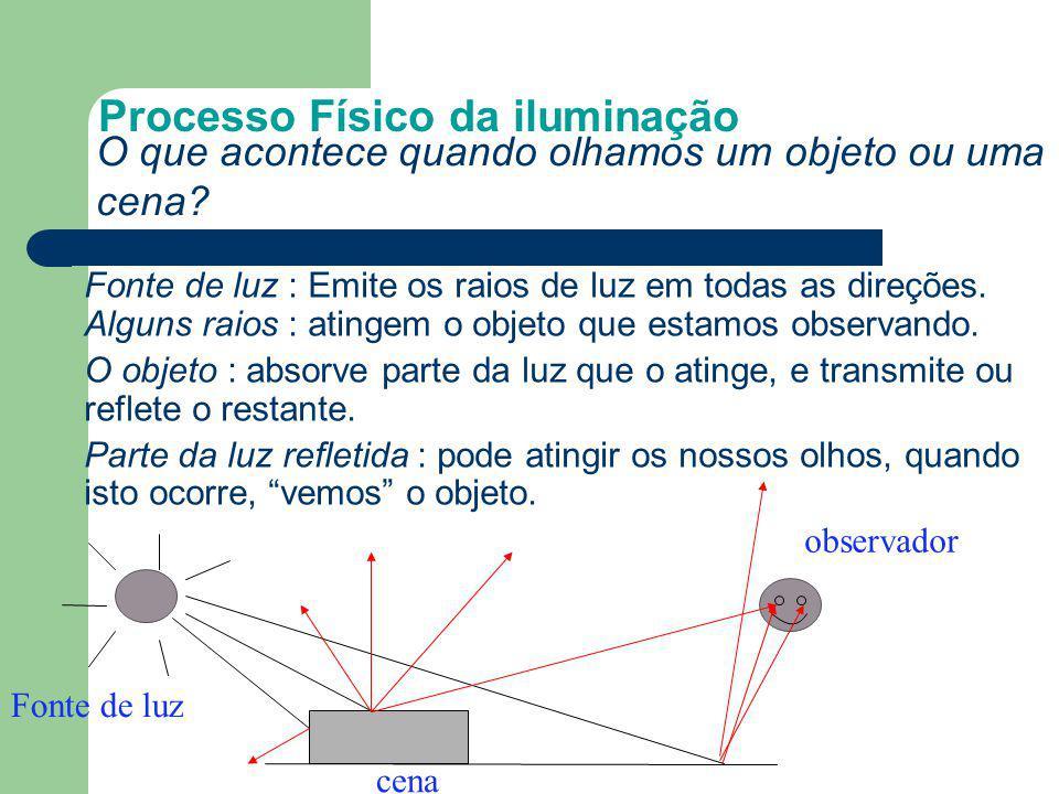 O que acontece quando olhamos um objeto ou uma cena? Processo Físico da iluminação Fonte de luz cena observador Fonte de luz : Emite os raios de luz e