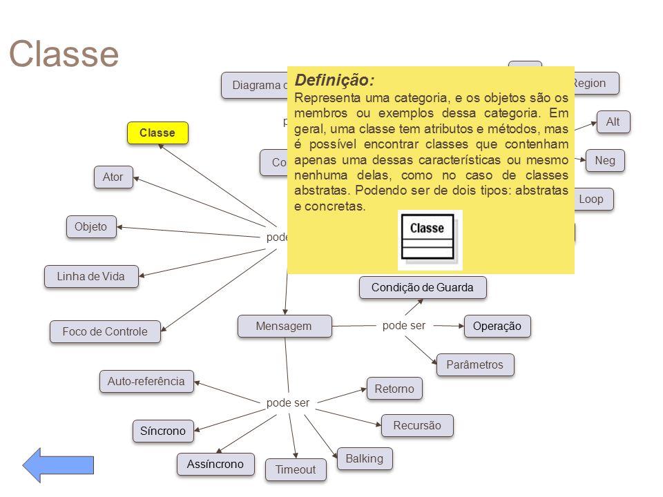 Classe pode ser Conceitos Diagrama de Caso de Uso possui pode ser Classe Ator Objeto Linha de Vida Foco de Controle Auto-referência Síncrono Assíncron