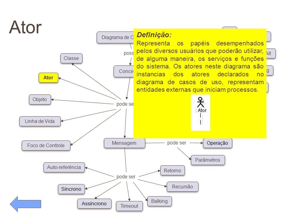 Ator pode ser Conceitos Diagrama de Caso de Uso possui pode ser Classe Ator Objeto Linha de Vida Foco de Controle Auto-referência Síncrono Assíncrono