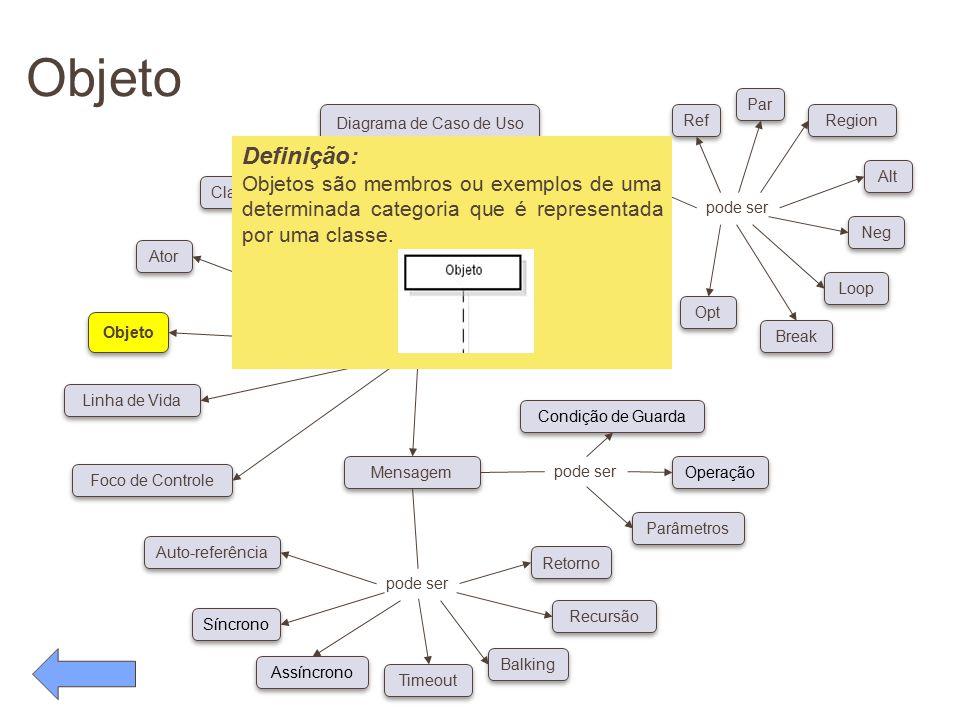 Objeto pode ser Conceitos Diagrama de Caso de Uso possui pode ser Classe Ator Objeto Linha de Vida Foco de Controle Auto-referência Síncrono Assíncron
