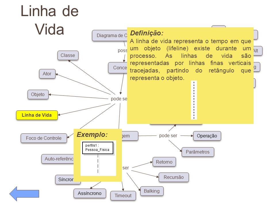 Linha de Vida pode ser Conceitos Diagrama de Caso de Uso possui pode ser Classe Ator Objeto Linha de Vida Foco de Controle Auto-referência Síncrono As
