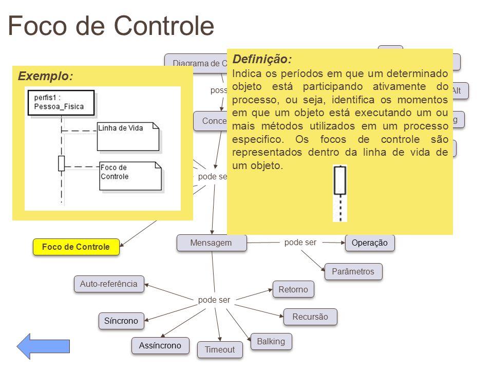 Foco de Controle pode ser Conceitos Diagrama de Caso de Uso possui pode ser Classe Ator Objeto Linha de Vida Foco de Controle Auto-referência Síncrono