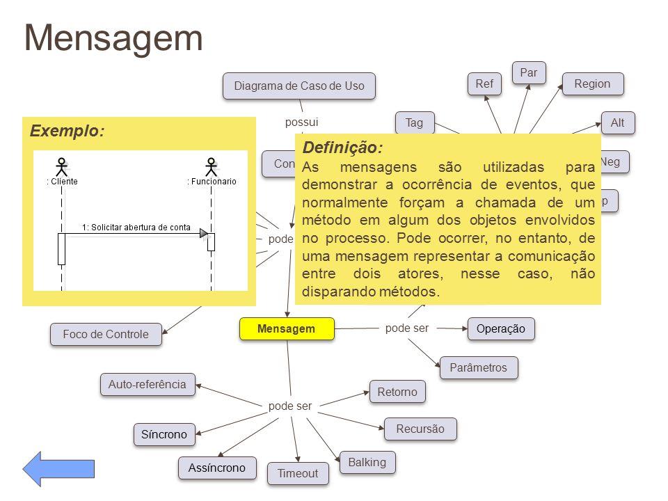 Mensagem pode ser Conceitos Diagrama de Caso de Uso possui pode ser Classe Ator Objeto Linha de Vida Foco de Controle Auto-referência Síncrono Assíncr
