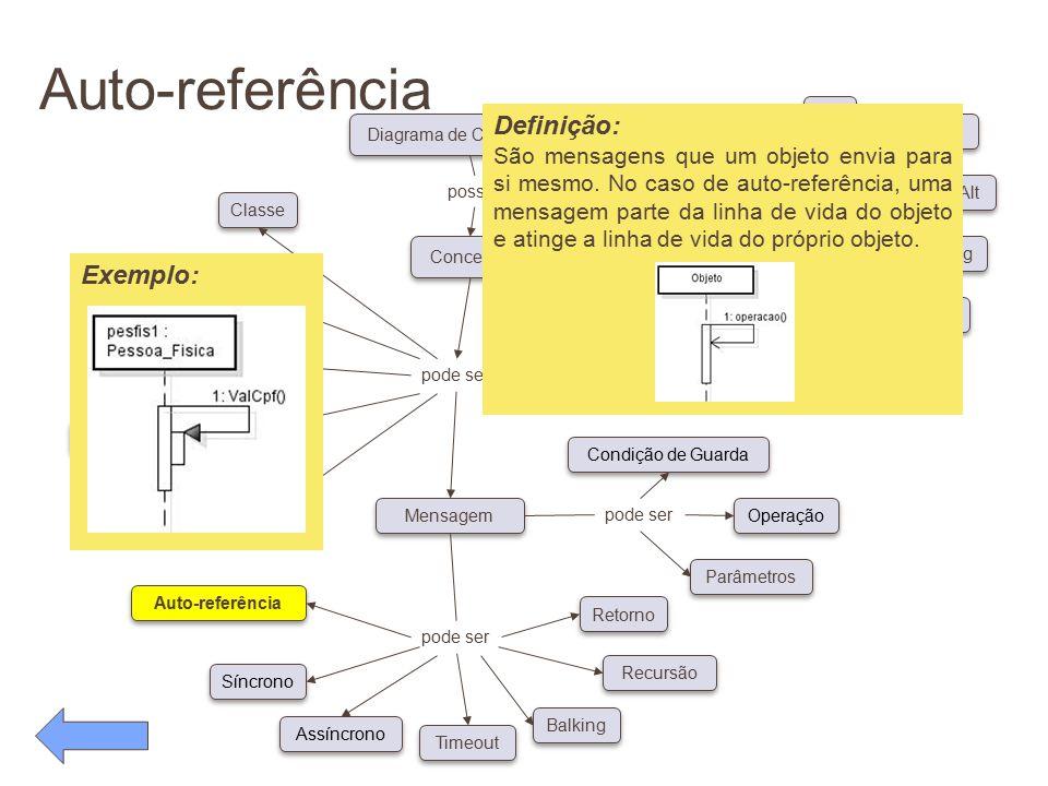 Auto-referência pode ser Conceitos Diagrama de Caso de Uso possui pode ser Classe Ator Objeto Linha de Vida Foco de Controle Auto-referência Síncrono