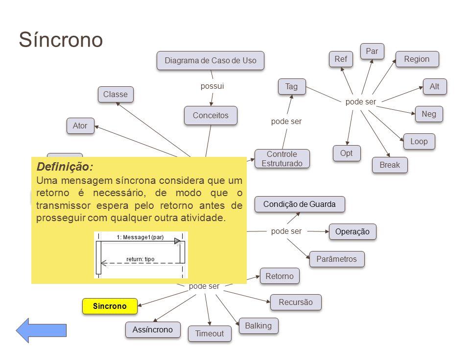 Síncrono pode ser Conceitos Diagrama de Caso de Uso possui pode ser Classe Ator Objeto Linha de Vida Foco de Controle Auto-referência Síncrono Assíncr