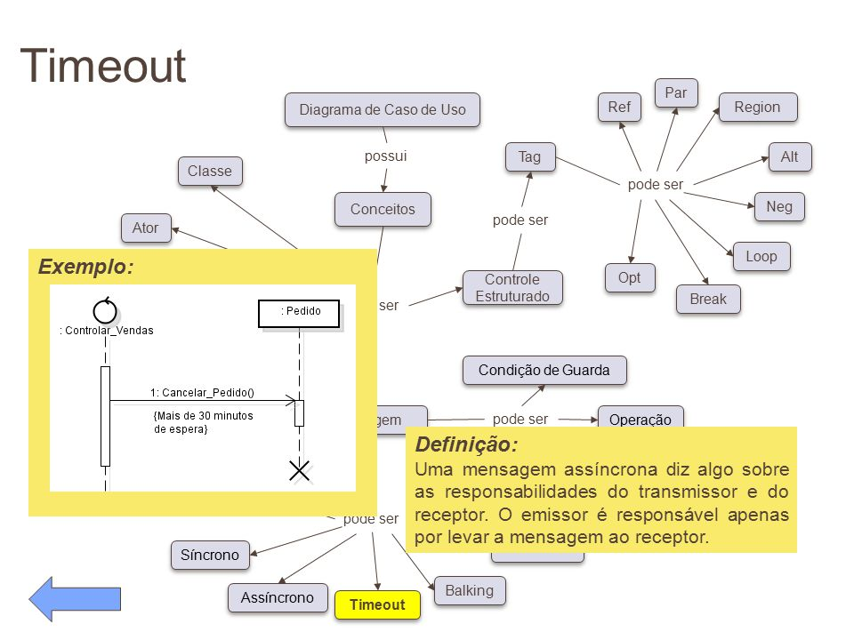 Timeout pode ser Conceitos Diagrama de Caso de Uso possui pode ser Classe Ator Objeto Linha de Vida Foco de Controle Auto-referência Síncrono Assíncro
