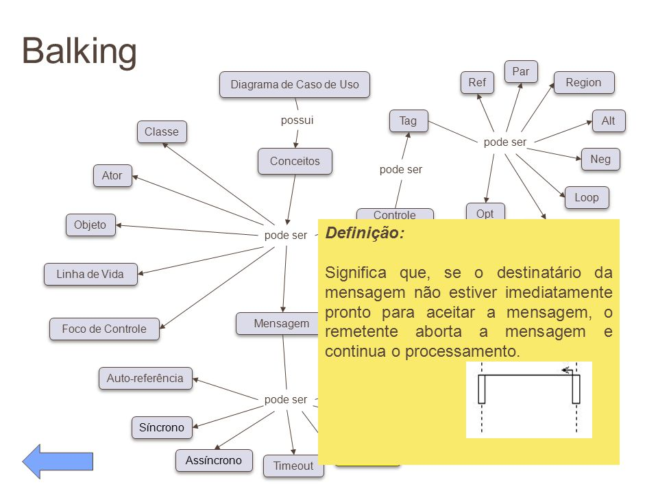 Balking pode ser Conceitos Diagrama de Caso de Uso possui pode ser Classe Ator Objeto Linha de Vida Foco de Controle Auto-referência Síncrono Assíncro