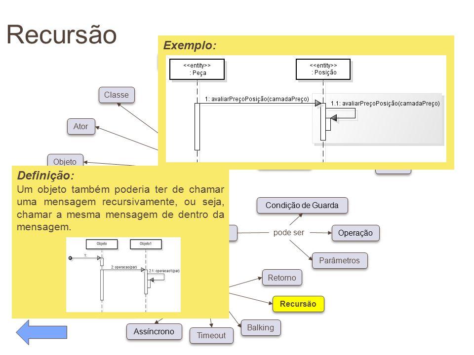 Recursão pode ser Conceitos Diagrama de Caso de Uso possui pode ser Classe Ator Objeto Linha de Vida Foco de Controle Auto-referência Síncrono Assíncr