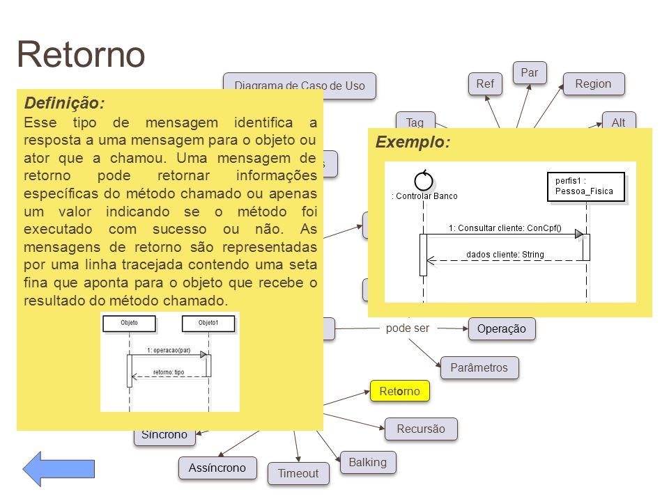 Retorno pode ser Conceitos Diagrama de Caso de Uso possui pode ser Classe Ator Objeto Linha de Vida Foco de Controle Auto-referência Síncrono Assíncro