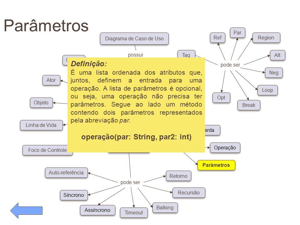 Parâmetros pode ser Conceitos Diagrama de Caso de Uso possui pode ser Classe Ator Objeto Linha de Vida Foco de Controle Auto-referência Síncrono Assín