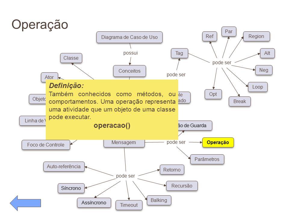 Operação pode ser Conceitos Diagrama de Caso de Uso possui pode ser Classe Ator Objeto Linha de Vida Foco de Controle Auto-referência Síncrono Assíncr
